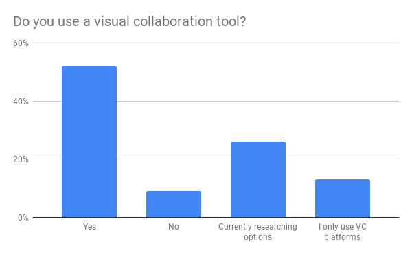 T1V_Webinar_Poll_Visual_Collaboration_vs_Video_Conferencing_Do_you_use_a_visual_collaboration_tool_