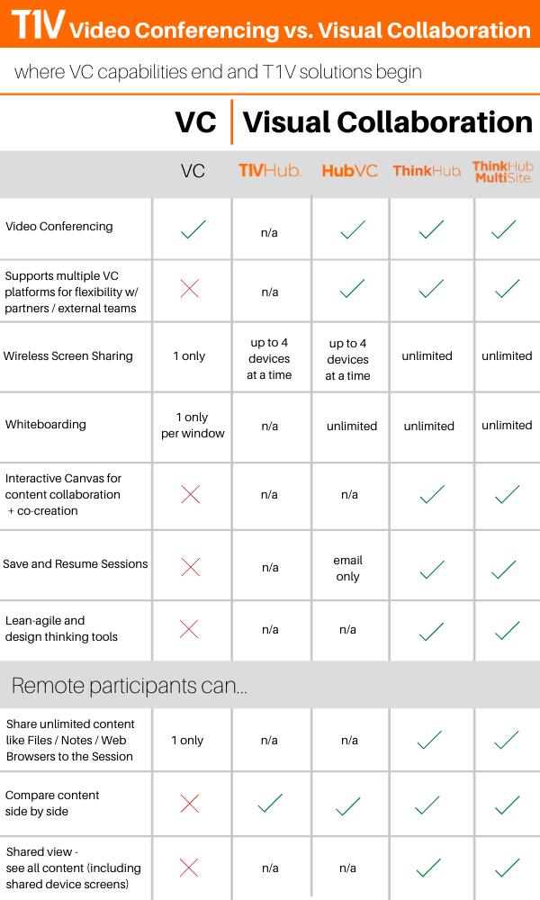 V2-T1V-VC-vs-Visual-Collaboration-Feature-Comparison-Use-T1V-Collaboration-Solutions (1)