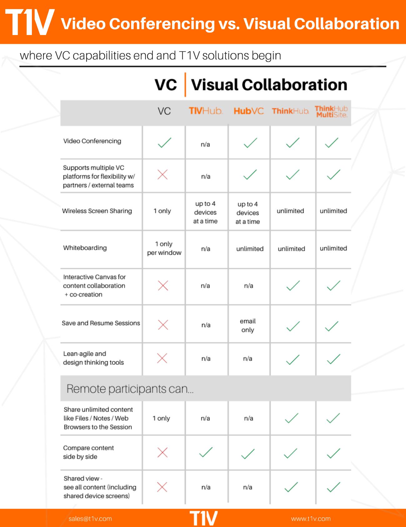 Video Conferencing vs. Visual Collaboration